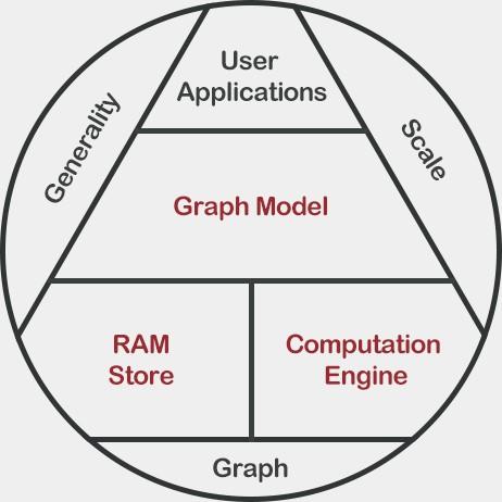 分布式大规模图数据处理引擎 Graph Engine