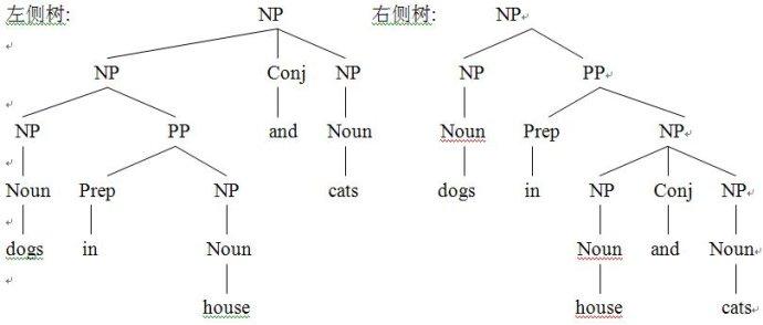 当前自然语言处理发展的四个特点
