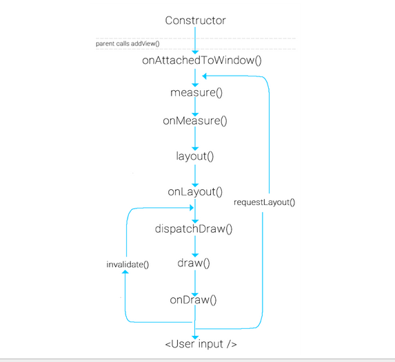 view_draw_method_chain img
