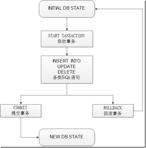 mysql事务执行流程