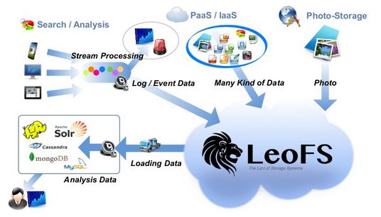 分布式对象存储系统 LeoFS