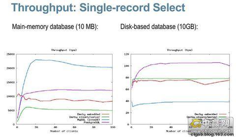 MySQL, PostgreSQL和Derby的性能比较