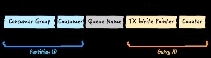 queue_row_key