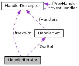 HandlerIterator与其它两个的关系