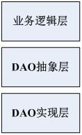 图 2. DAO 模式的层次结构