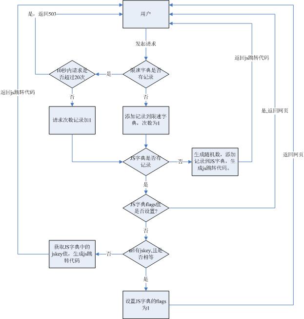Apt-Get Install Libpcre3-Dev