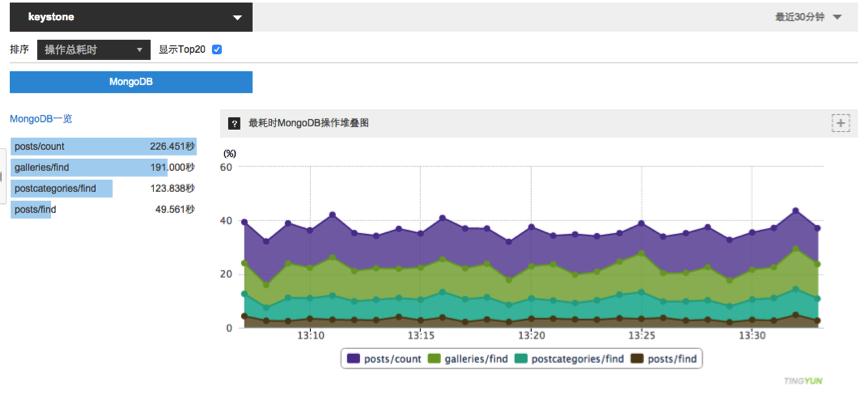 图5 MongoDB操作时长汇总