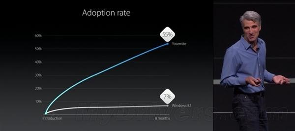 苹果宣布新一代OS X 10.11:代号太美了!