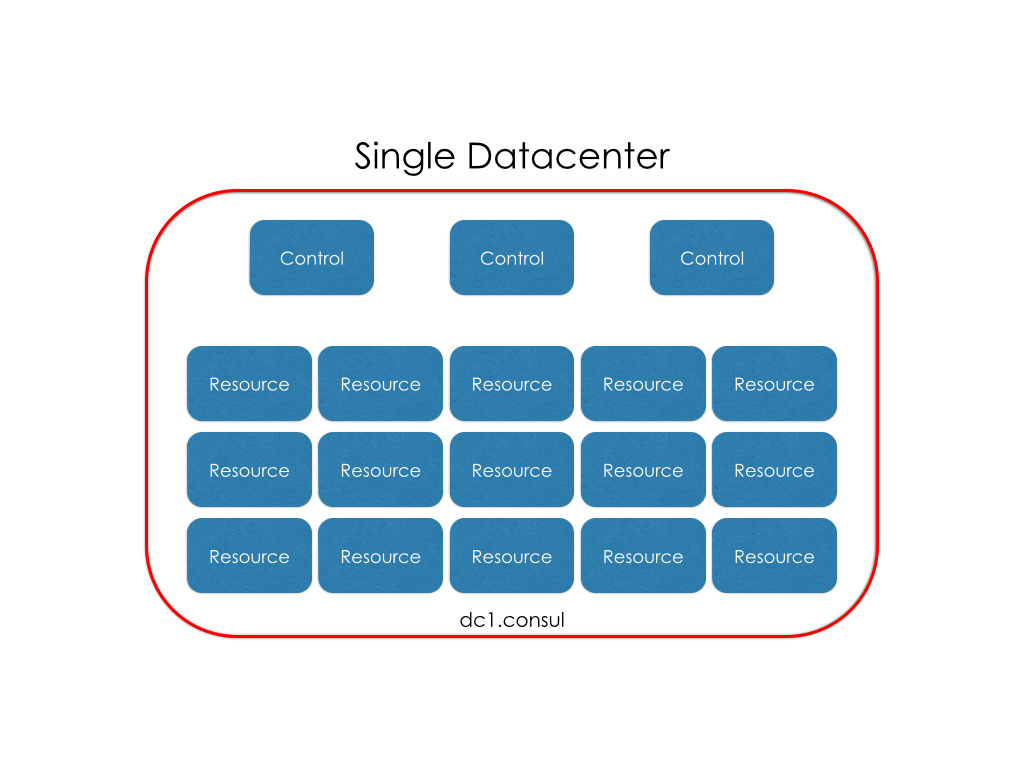 Single dc for Consul template haproxy