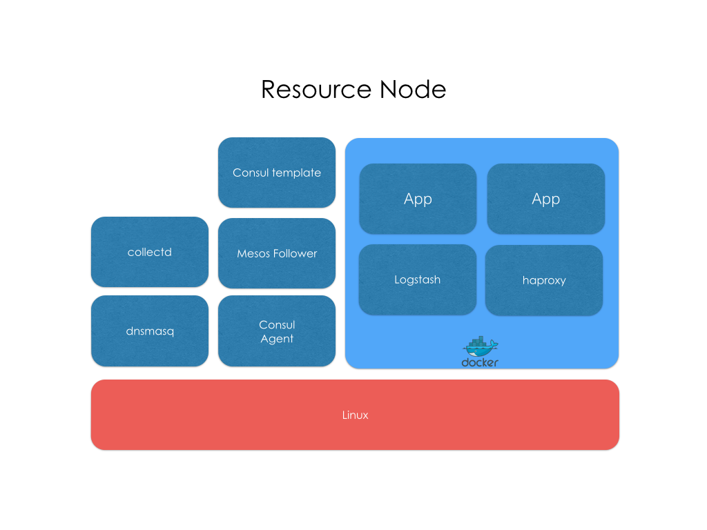 Resource node for Consul multi datacenter