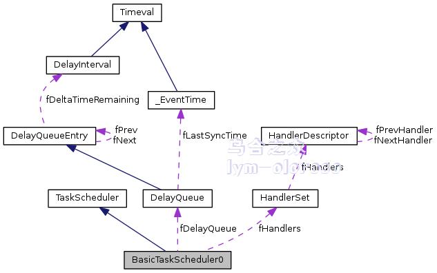 BasicTaskScheduler0