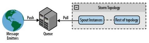 图4-4使用队列系统