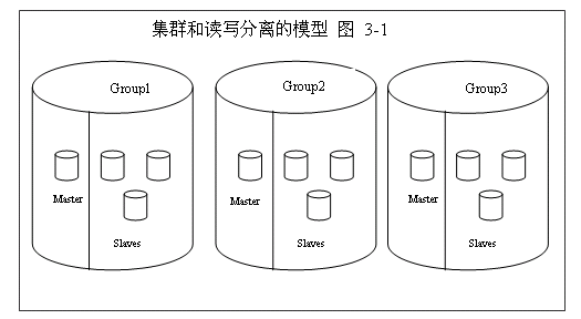 数据库水平切分的实现原理解析 - call_me_kasa - KASA的技术BlOG