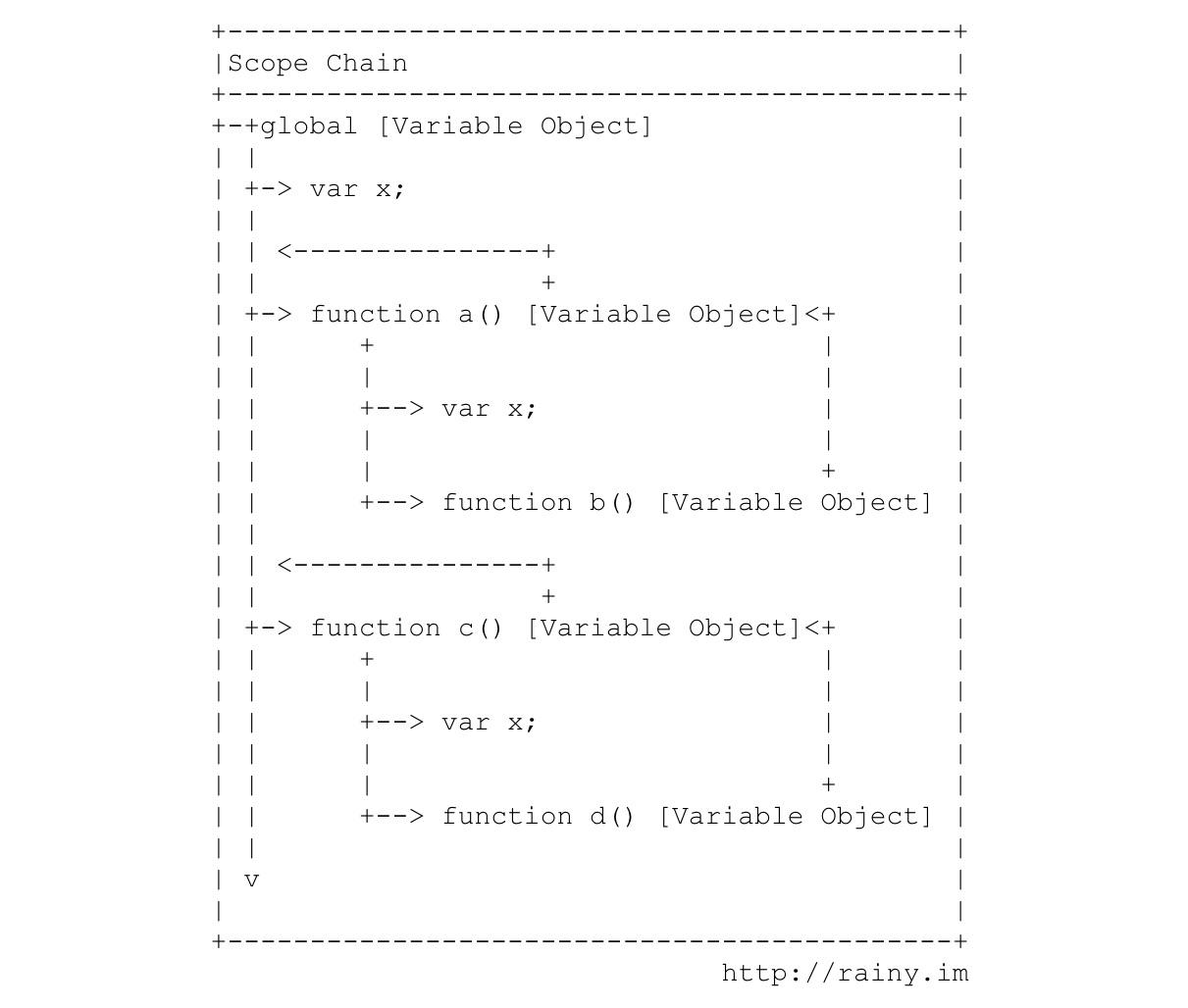 js scope chain