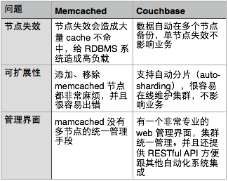 couchbase vs memcached