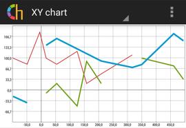 XY chart