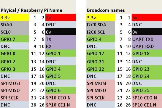 raspberry_pi_gpio_pin_2_kinds_of_names