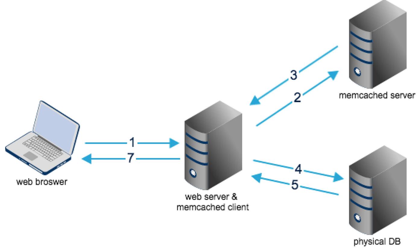 mecache操作流程