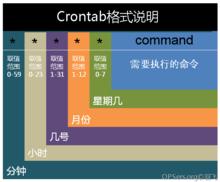 crontab命令说明
