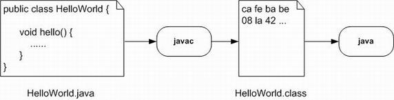 图 2. ASM – Javac 流程