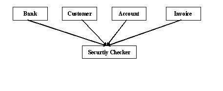 图 1. ASM – AOP