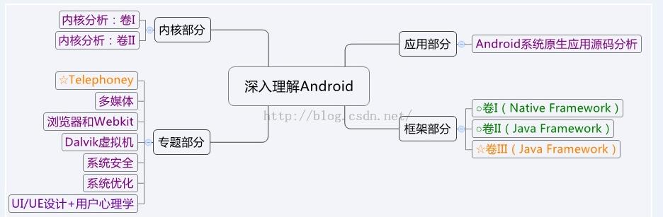 《深入理解Android 卷III》推荐序