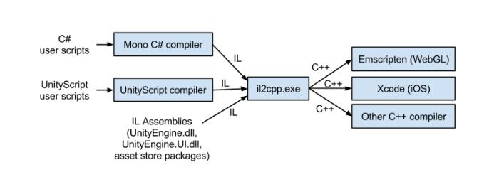 Unity compilation diagram