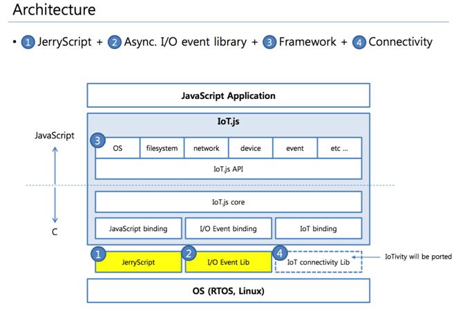 物联网框架 IOT.js  1.0 发布
