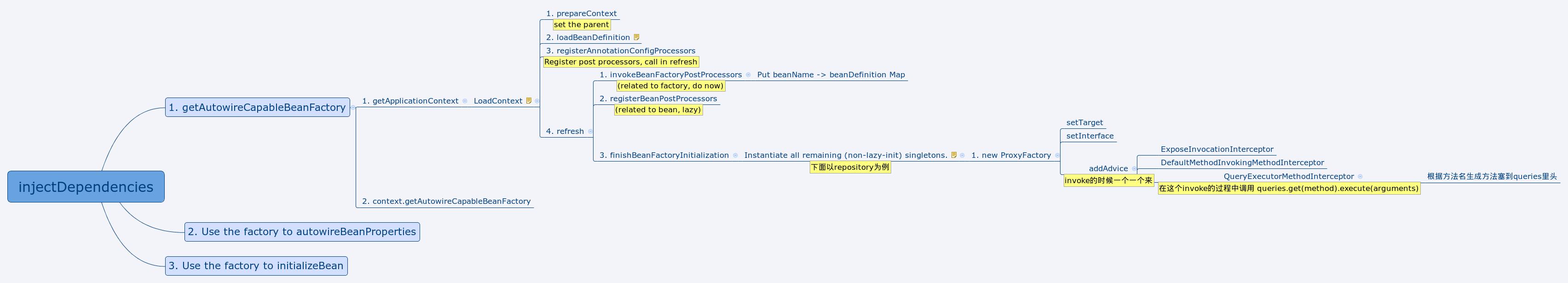 Spring-data-elastic-search初始化流程