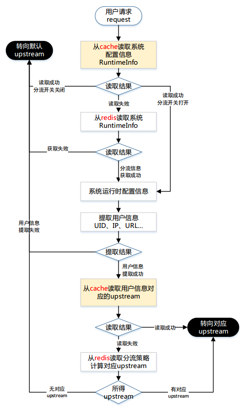 分流过程流程图结构字体的再v过程图片