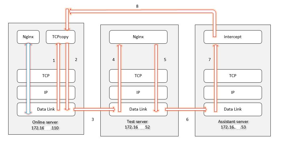 生产环境和镜像环境数据传输流程图