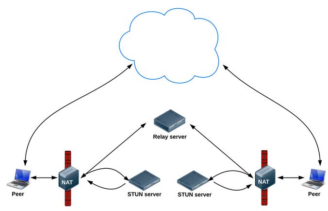 整合了ICE框架的WebRTC应用架构