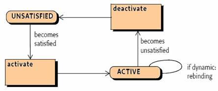 图示1:Immediate Component状态图