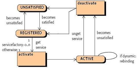图示2:Delayed Component 状态图