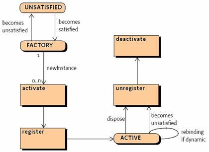 图示3:Factory Component状态图