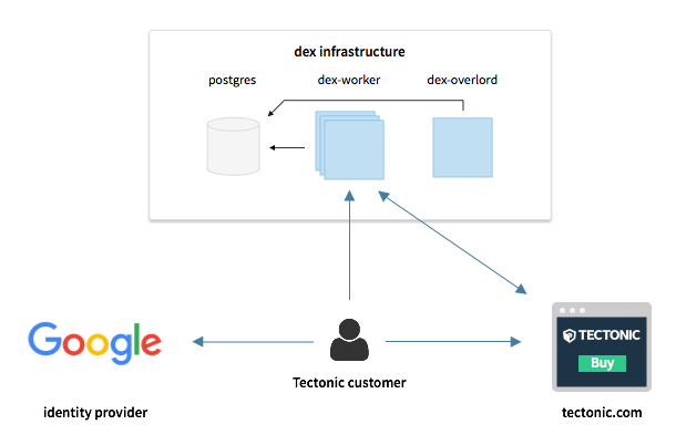 dex Infrastructure Diagram