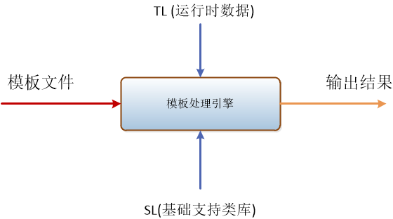 Velocity 模板语言学习入门(一)