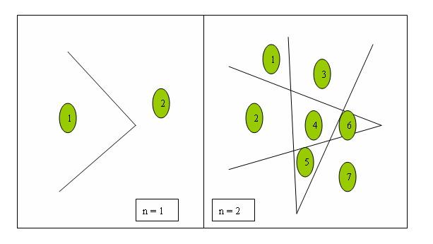 杭电acm2050&nbsp;<wbr>折线分割平面