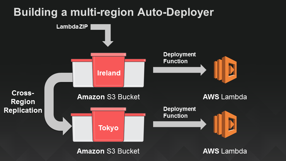 Cross-region Auto-deployment from Amazon S3 with an AWS Lambda function