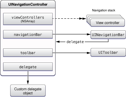 image: ../Art/nav_controllers_objects.jpg