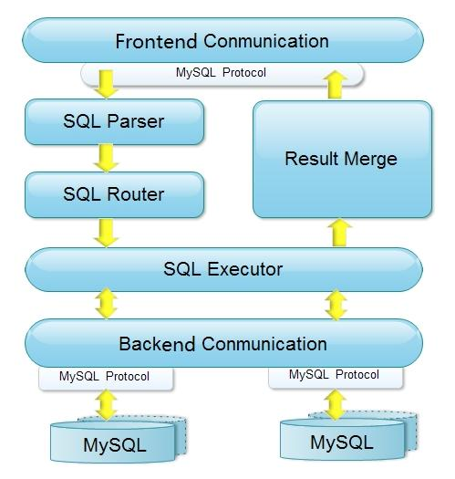 SQL Server 6