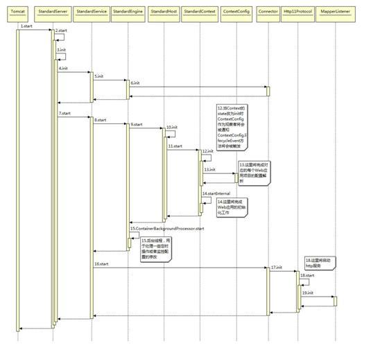 图 2. Tomcat 主要类的启动时序图
