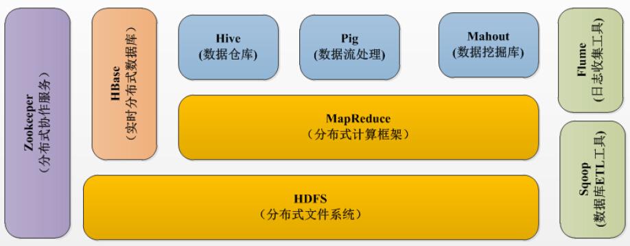 hadoop模型图