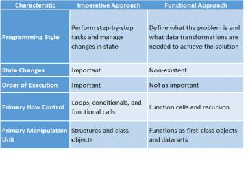 Imperative vs Functional Approach