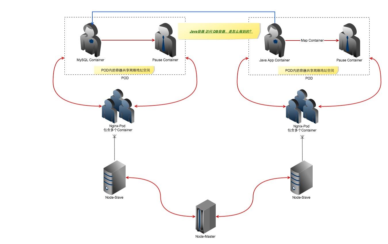 Kubernetes网络分析-Container间通信...
