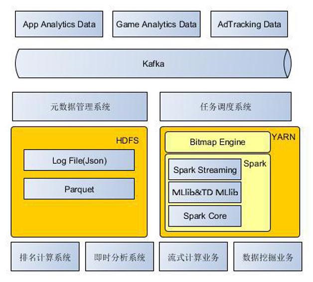 图3  合了YARN和Spark的最新数据中心架构