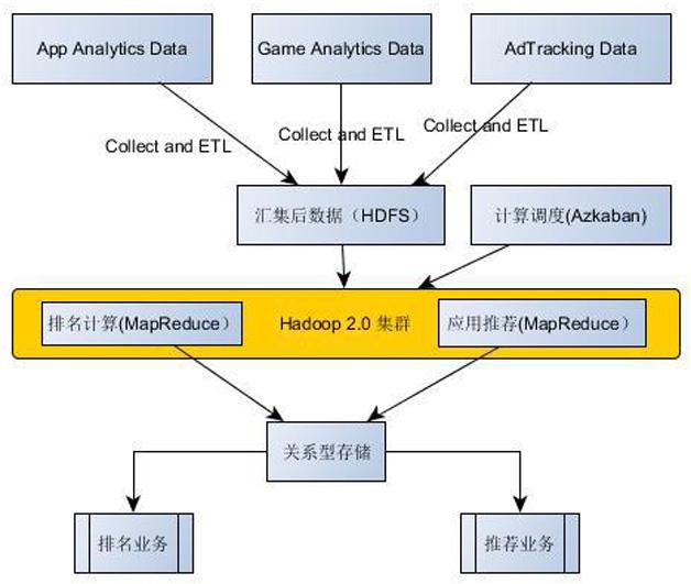 图1  基于Hadoop 2.0的数据中心技术架构