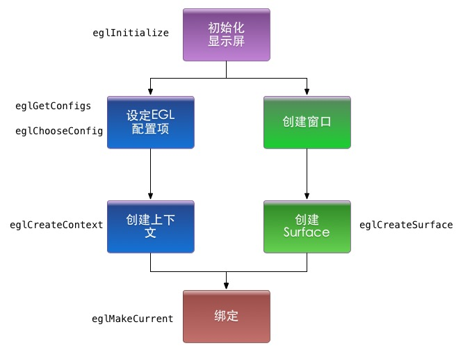 OpenGL环境创建