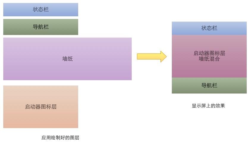 图层合成示例