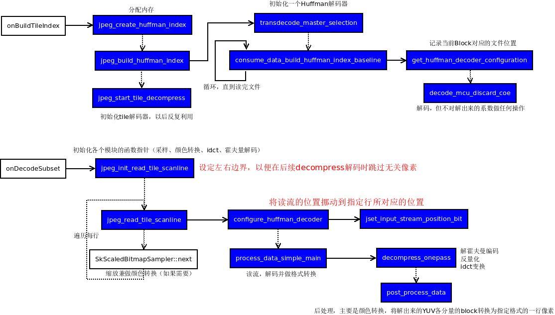 Jpeg区域解码示意图